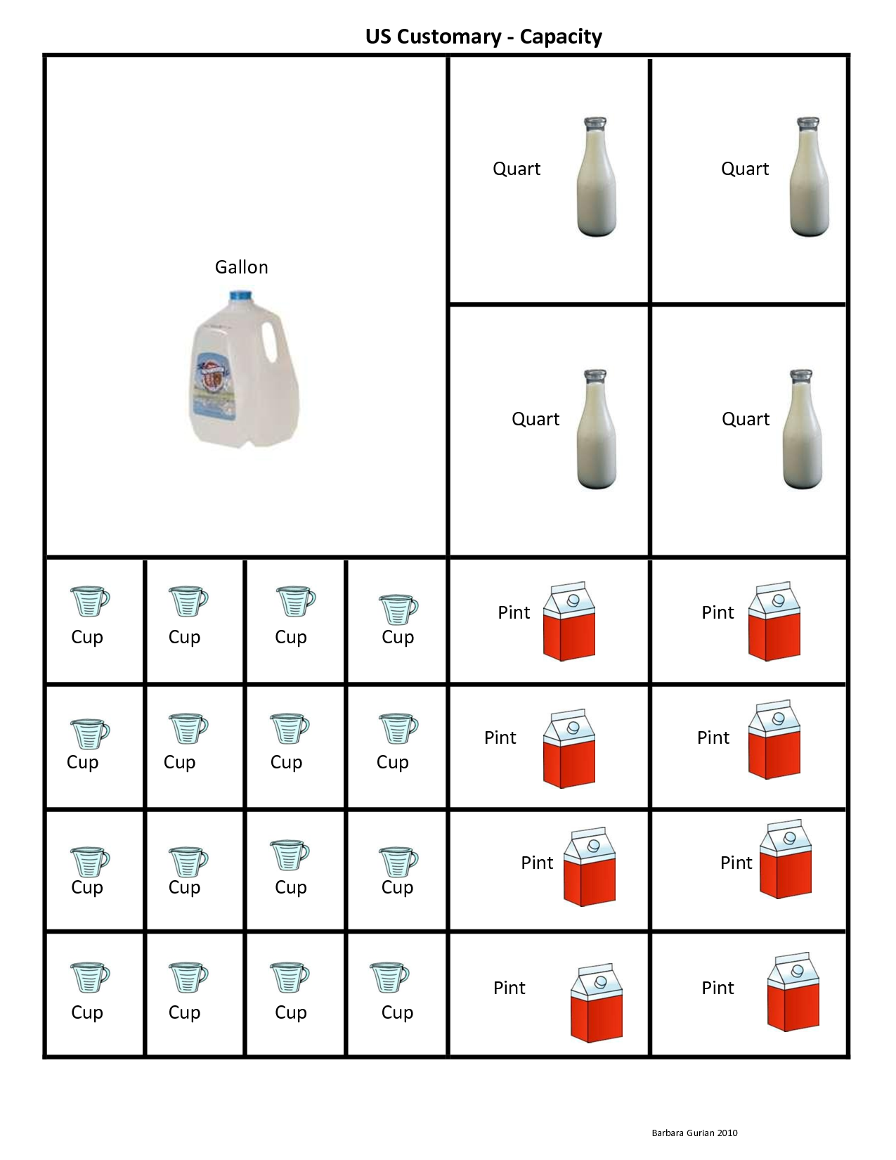Cup Pint Quart Gallon Conversion Chart Clipart | Math Education ...