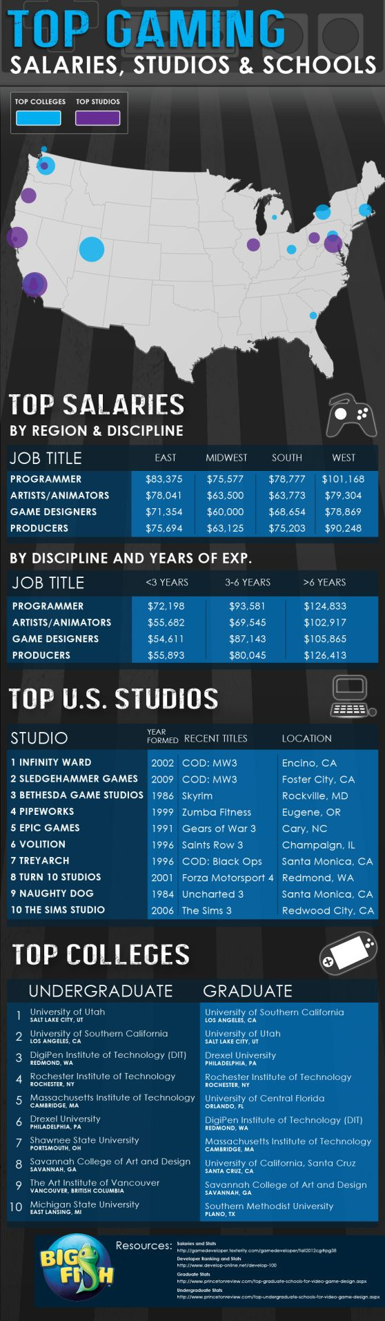 Infographic Top colleges and highest salaries in gaming
