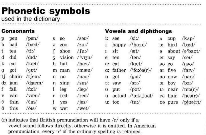Phonetic Symbols English Pictures Vocabulary Pinterest English