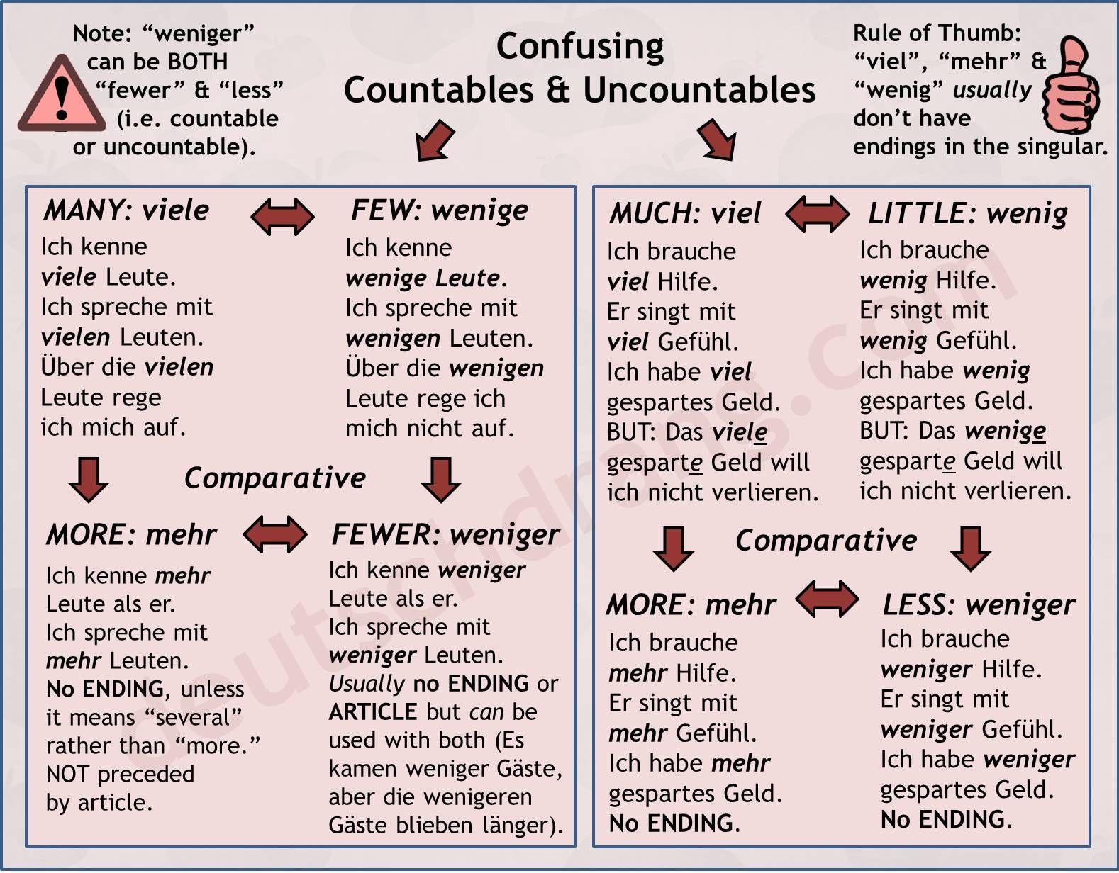 German Grammar Visuals Simple And Memorable Grammar With