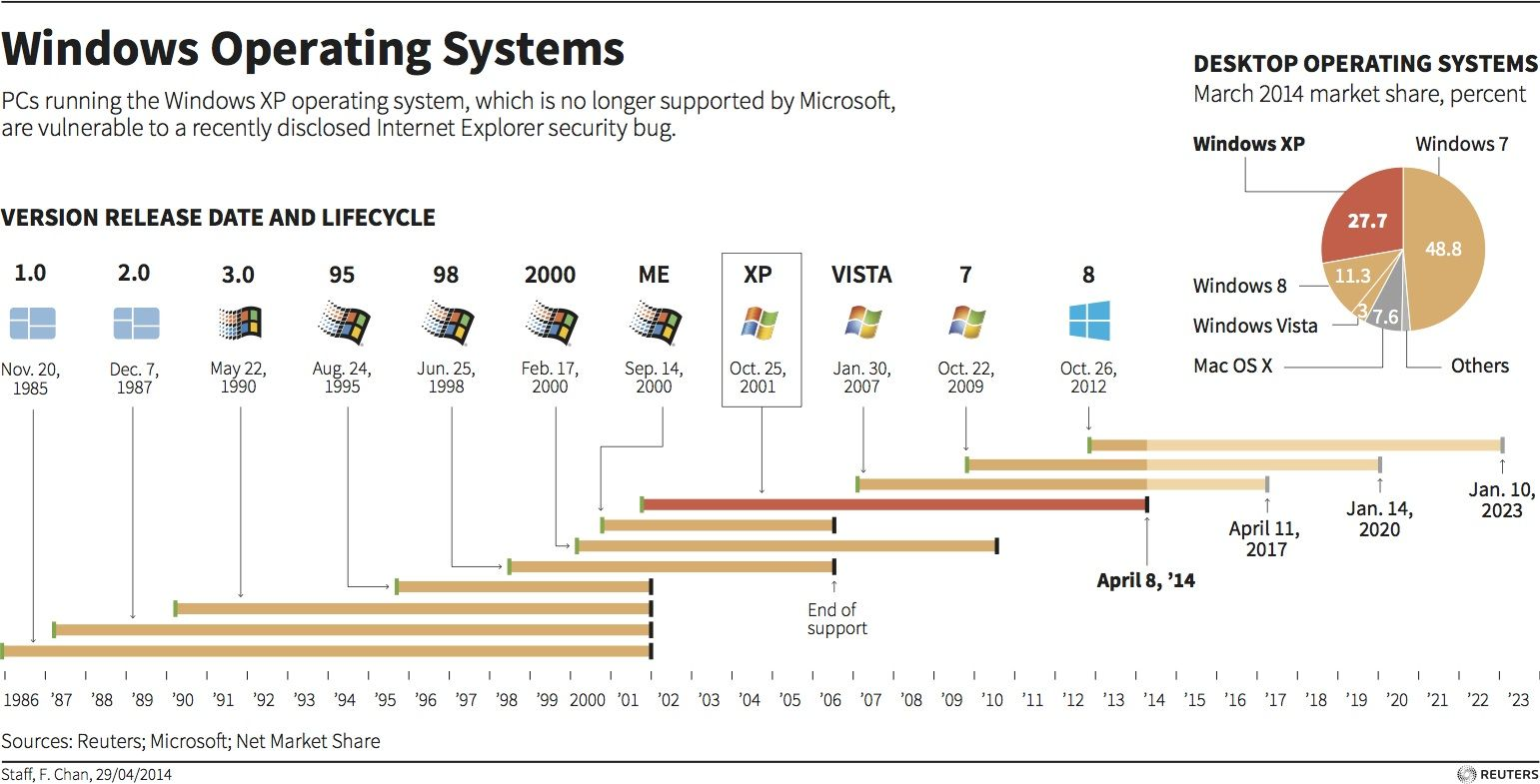 windows operating systems analysis Operating system analysis and most people take the easy way out by buying a desktop or laptop computer running the microsoft windows xp or vista operating system.