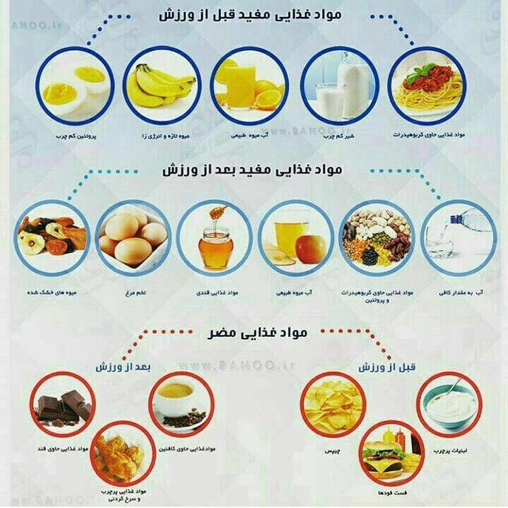 🏋⛹🏻🏋⛹🏻🏋⛹🏻 مواد غذايي مفید ومضر  قبل و بعد از ورزش  @aryabod.gym.shiraz  #fitness#bodybuilding#sixpac...