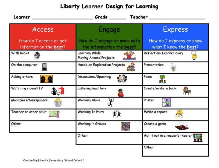 Learning Oriented Classrooms - using the Learner Profile Growth - copy meaning of blueprint in education