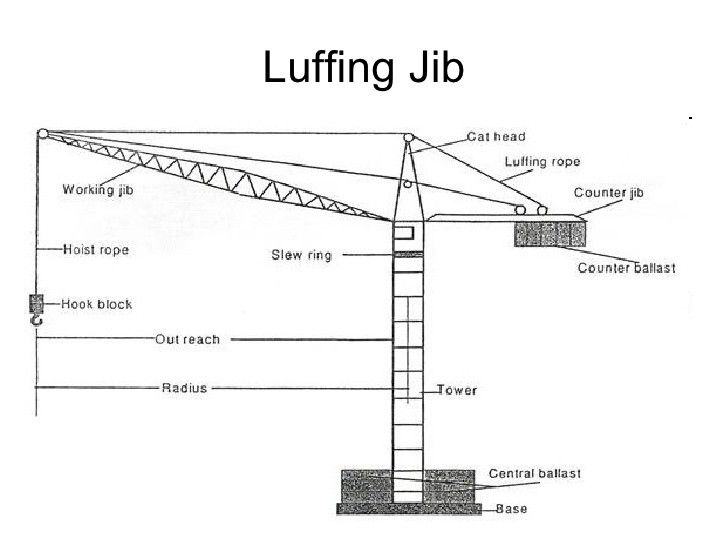 Image Result For What Is A Luffing Jib Utility Pole