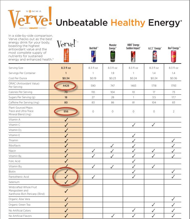 Before Buying Get Vemma Verve Healthy Energy Drink Reviews See how ...