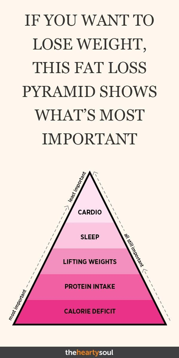 If You Want to Lose Weight, This Fat Loss Pyramid Shows What's Most Important If you're tired of failed weight loss attempts and want to find out how to lose weight fast or lose weight naturally, you need to see this Personal Trainer-approved fat loss pyramid.#howto