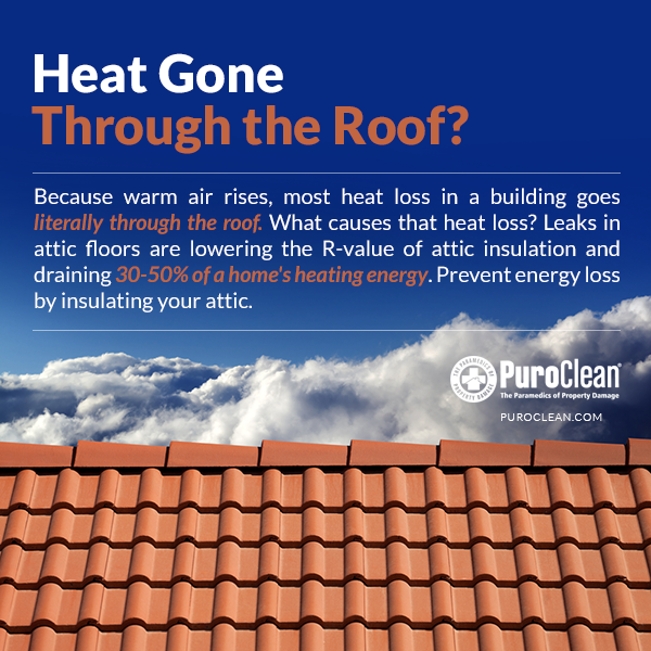 Because Warm Air Rises Most Heat Loss In A Building Goes Literally Through The Roof Leaks In Attic Floors Are Loweri Attic Insulation Attic Flooring Air Rise