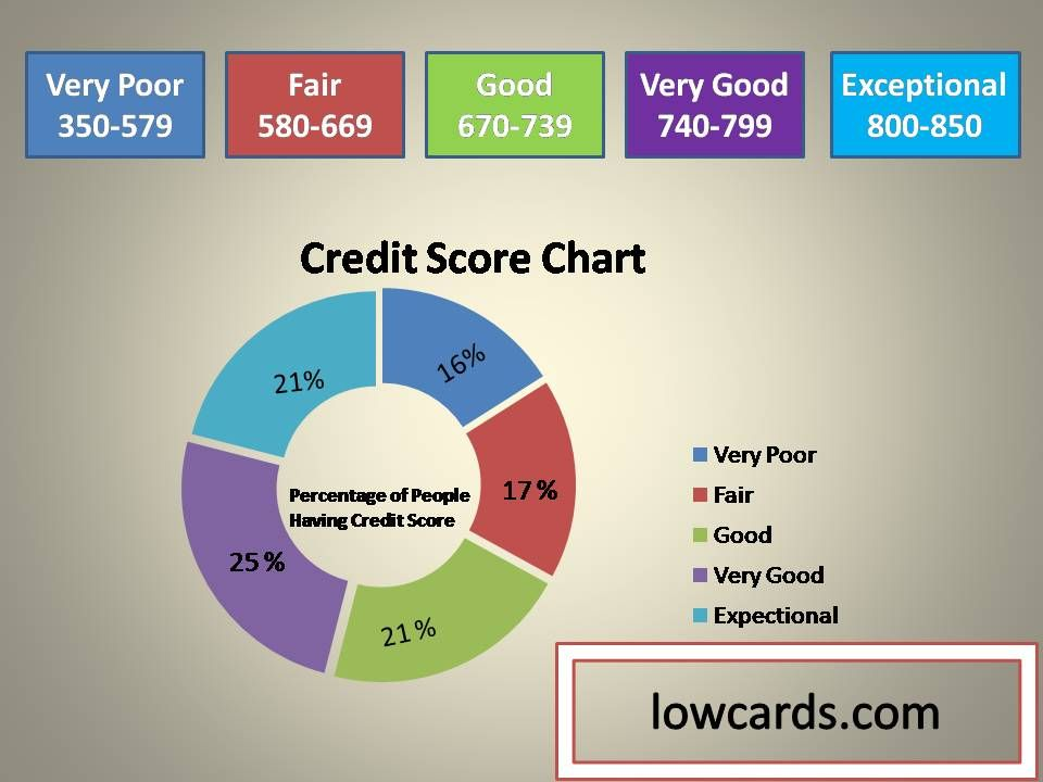 what is a poor credit score range