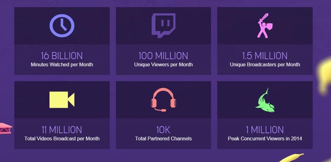Twitch Hits New Landmark With 100 Million Viewers Per
