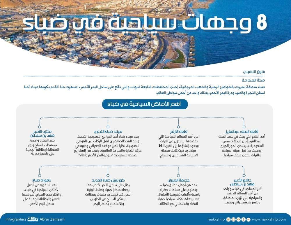 8 وجهات سياحية في ضباء Infographic Design Screenshots