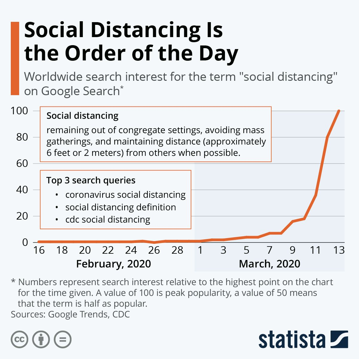 Infographic Social Distancing Is The Order Of The Day Order Of The Day Social Online Tech