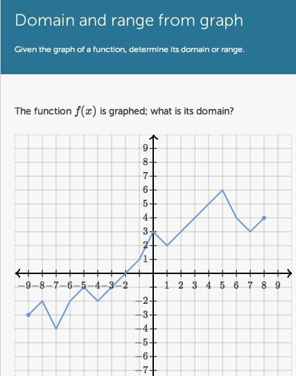 Domain and Range from a Graph Practice -- Khan Academy -- Free