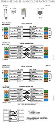 ETHERNET CABLES - RJ45/COLORS & CROSSOVER | electronics | Pinterest ...