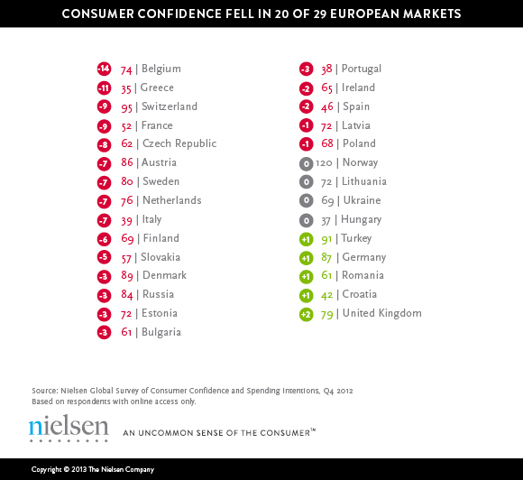 Confidence fell in 20 of the 29 European markets measured in Q4 2012, and 10 posted confidence declines of six points or more from Q3, according to findings from the Nielsen Global Survey of Consumer Confidence and Spending Intentions.