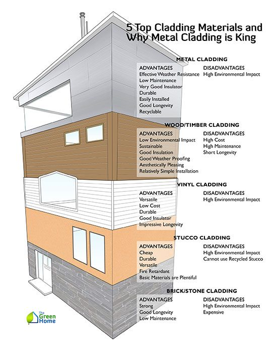 5 Top Cladding Materials And Why Metal Cladding Is King