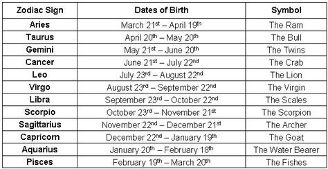 Zodiac sign dates in Brisbane