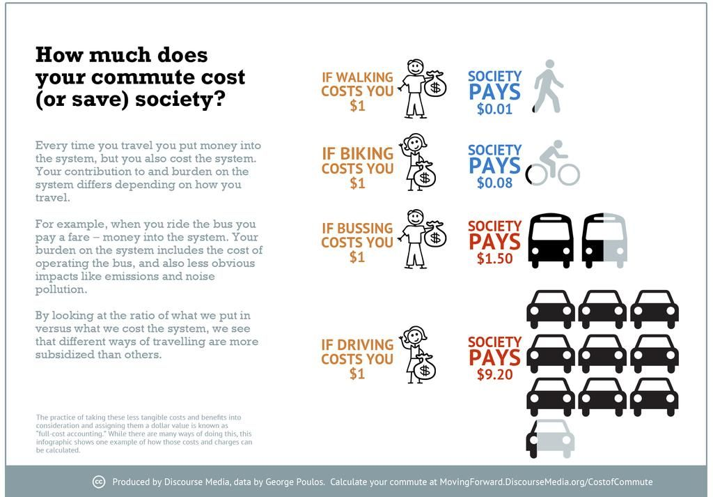 How Much Does Your Commute Cost | Street Smart
