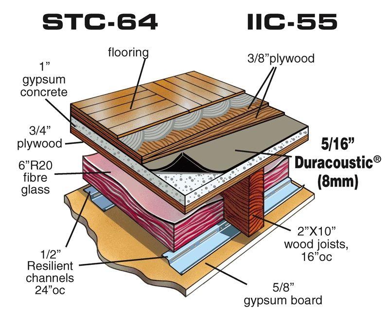 Soundproof Floor Impact Noise Reduction Underlayment Sound Proofing Underlayment Flooring