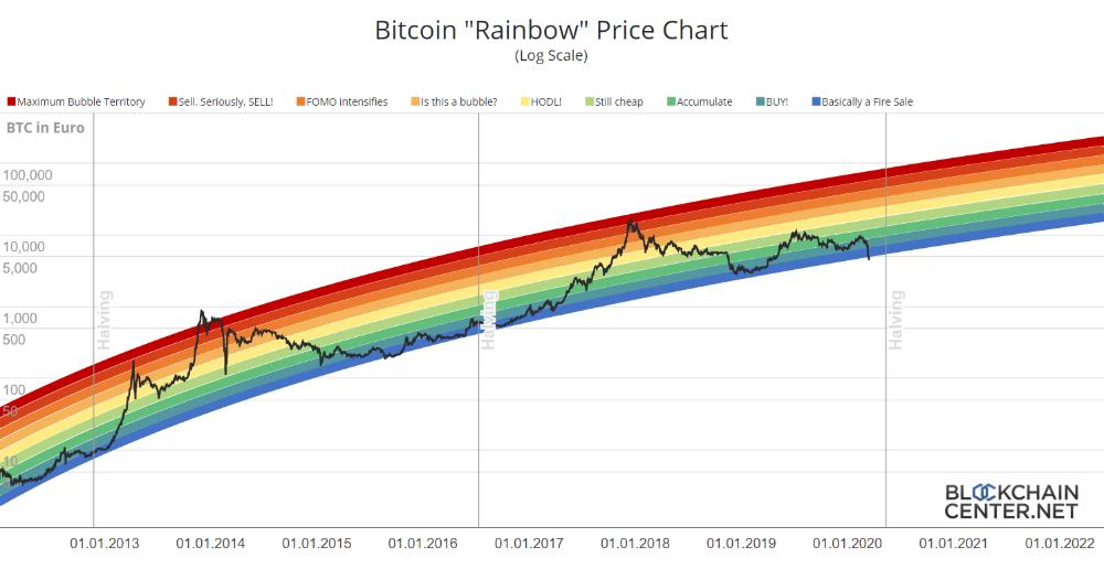 Aktueller Bitcoin Kurs Live Und Historie Kursverlauf