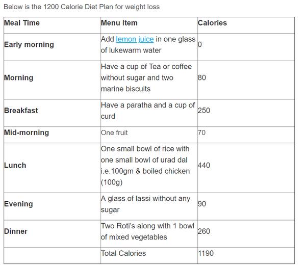 lose ballast sustenance carte du jour indian