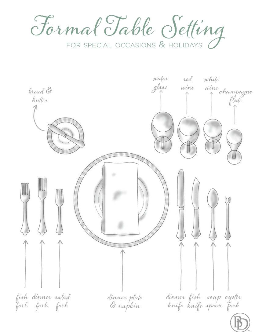 reference this guide to setting the table for formal occasions for a quick table setting how to  [ 835 x 1100 Pixel ]