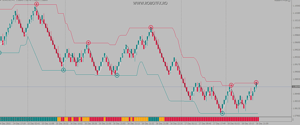 The #RobotFX #Renko Chart is an #expert_advisor that allows the creation and use…