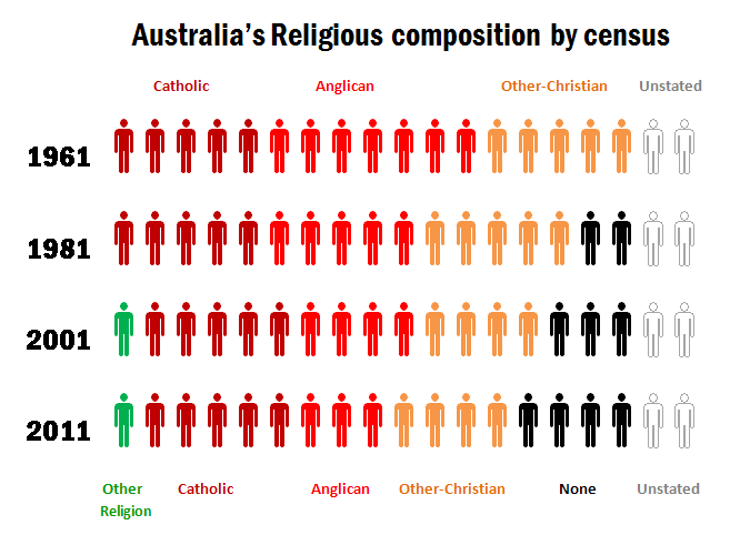 Australian census reports increase in percentage of non believers australian census reports increase in percentage of non believers sciox Image collections