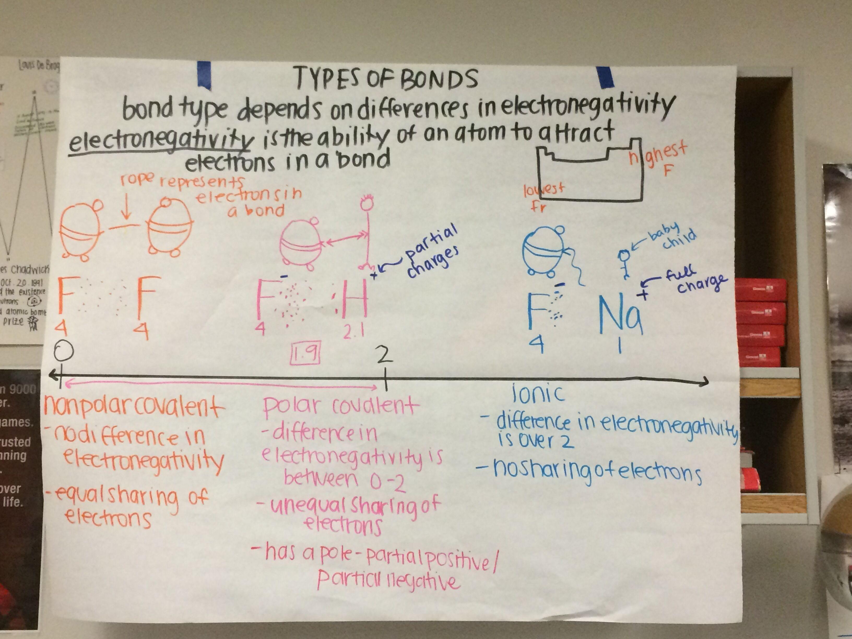 Types Of Bonds Covalent Polar Non Polar And Ionic