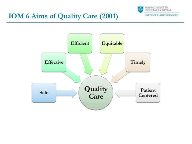 Iom 6 Aims Quality Care Hospital Design