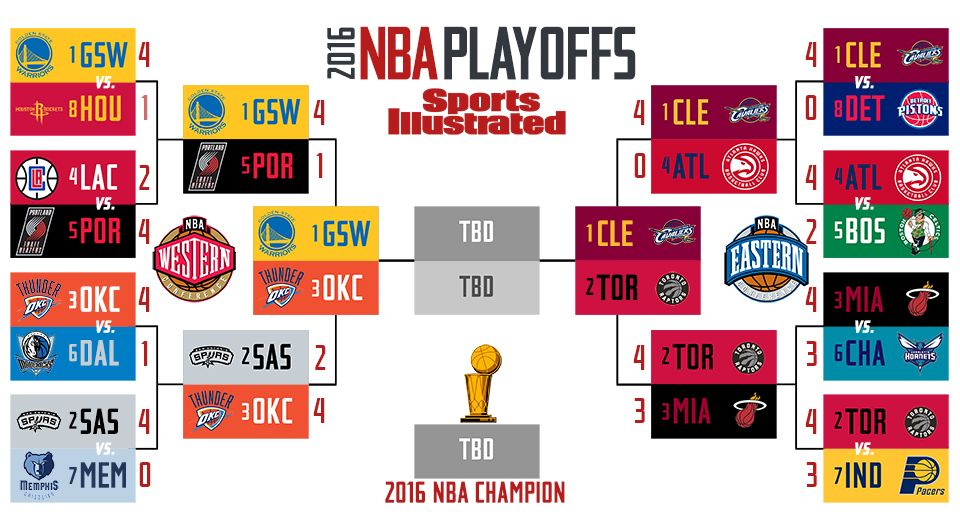 How To Watch The Nba Playoffs And Finals Without Cable 2017 Nba Finals Nba Playoff Bracket Nba Playoffs