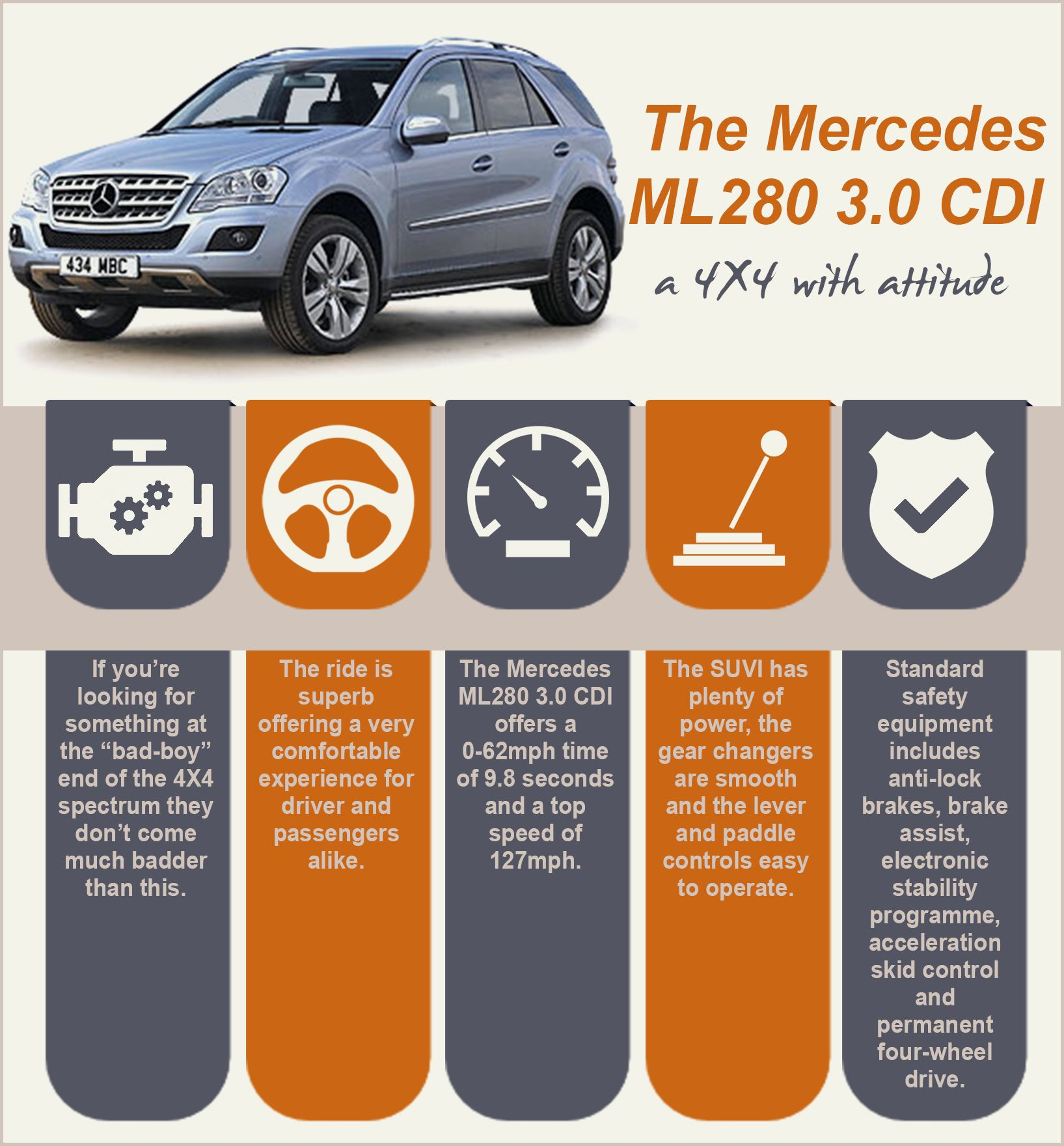 The Mercedes ML280 3.0 CDI
