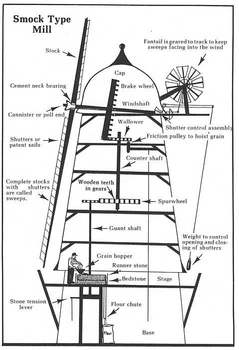 danish windmill diagram