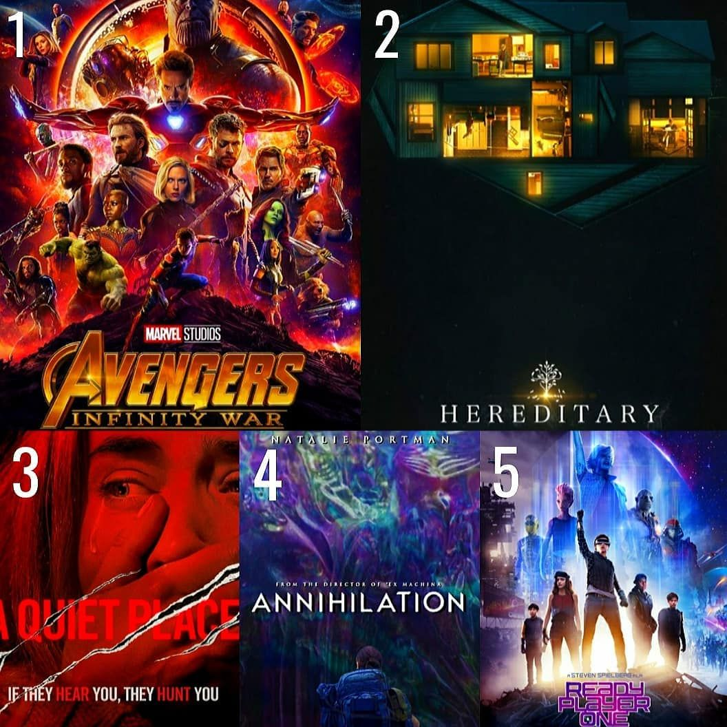 TOP 5 OF 2018!  . . . We're a little over the halfway point of 2018 so I thought I would give out my top 5 movies of the year so far! It's been a great year with almost every big film living up to or exceeding my expectations. I have seen exactly 30 movies released in 2018 and here are my top 5! . . 1. AVENGERS: INFINITY WAR - This film was perfect to me. It delivered on everything I could have wanted from these characters and story and more. I know it's the most popular but it also just so happens to be my favorite of the year so far. . . 2. HEREDITARY - This movie seriously messed with my head and emotions. Which is exactly what I want my horror movies to do. I still don't fully understand how I feel about it but it's been on my mind since I watched it and I can't wait to see it again. Fantastic film! . . 3. A QUIET PLACE - This might have been one of the best theater experiences I ever had. So unique in both concept and execution. Great performances great direction and just a really fun sci-fi horror film. . . 4. ANNILATION - I love a good science fiction story and it doesn't get any better then when it comes from the mind of writer/director Alex Garland. It's challenging cerebral and one of the most visually stunning movies I've seen in awhile. . . 5. READY PLAYER ONE - I may not have scored this one as high as the others on my list and it's far from a perfect film but I had so much fun watching this one! As a fan of 80s pop culture this hit all the right notes for me. I had a blast with it! . . Just missed the cut........ Black Panther/ Incredibles 2/ Paddington 2 . . Well that's my list but I want to know what your top 5 of 2018 are? Leave your picks in the comments below! . #top5 #2018 #movie #movies #film #films #year #half #halfwaythere #avengers #infinitywar #avengersinfinitywar #marvel #hereditary #aquietplace #horror #annilation #scifi #readyplayerone #videogame #gamer #gaming #list #takeonme #filmcommunity #moviebuff #instamovie #instafilm #five