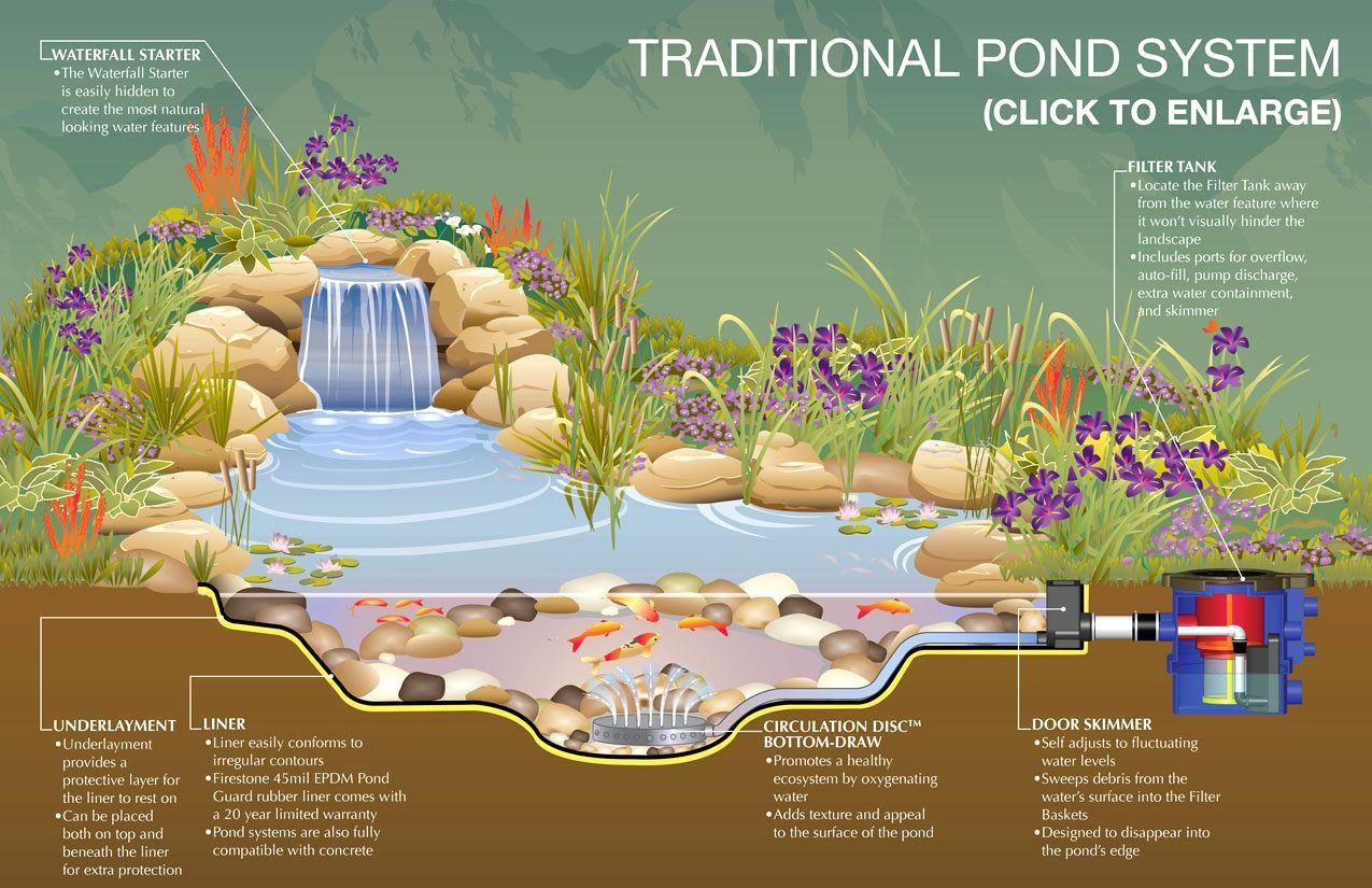 how to design a garden fish pond traditional pond system schematic rh pinterest com au garden schematic minecraft schematic garden light