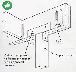 Use a galvanized-steel post cap, and keep the beam firmly