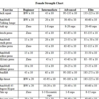 Female Strength Chart Strength Workout Weight Charts For Women Weight Charts