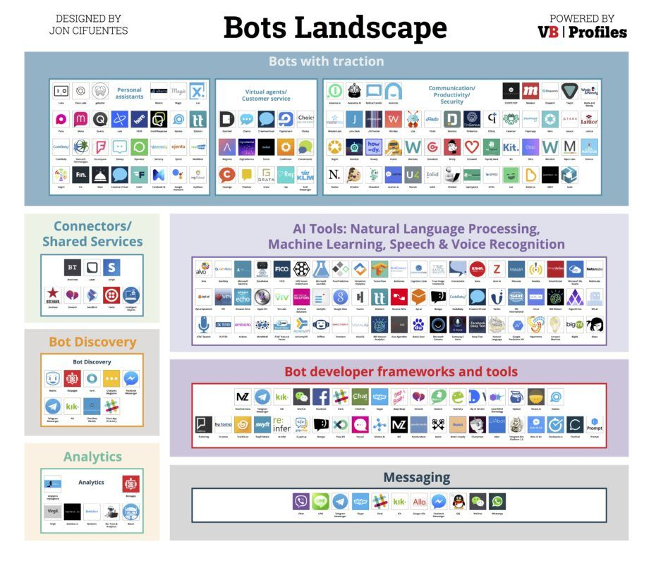 Introducing The Bots Landscape 170 Companies 4 Billion In Funding Thousands Of Bots Chatbot Educational Infographic Machine Learning