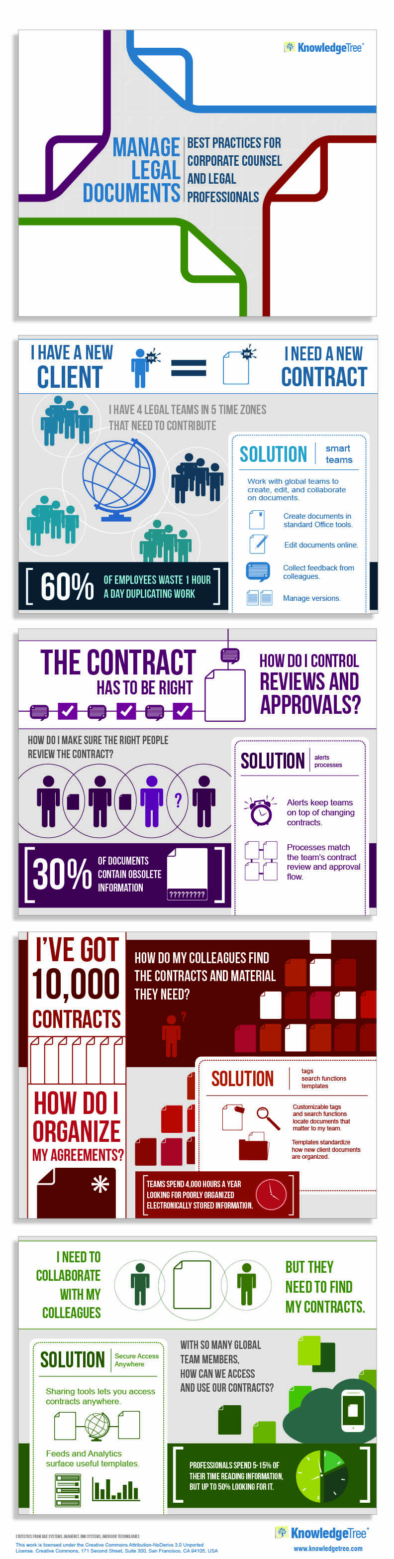 Managing Legal Documents Management Infographic Corporate Counsel Online Infographic
