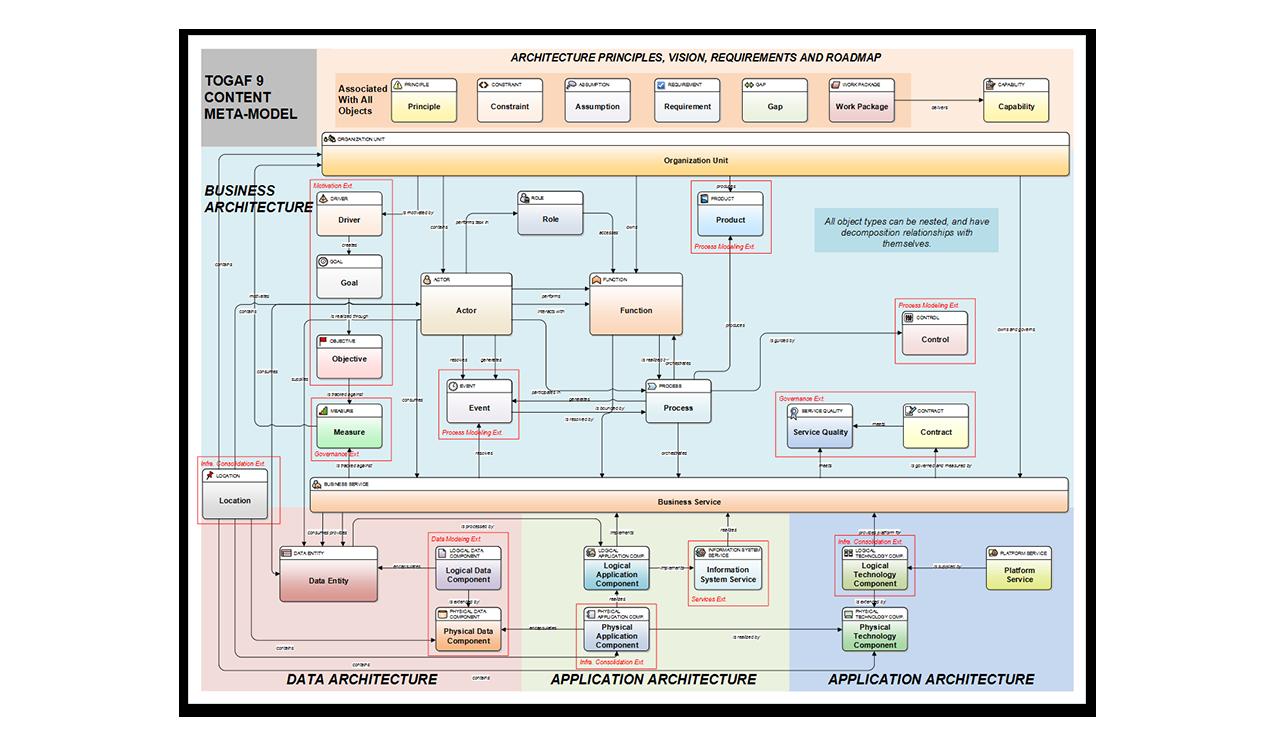 Preconfigured togaf meta model ea pinterest enterprise preconfigured togaf meta model malvernweather Image collections