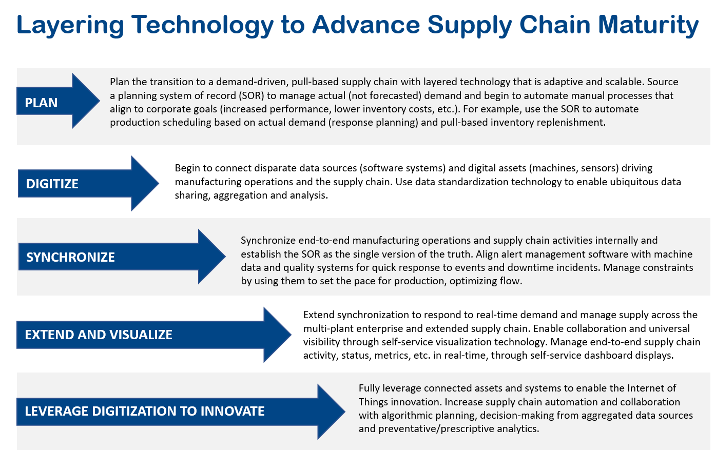 "Push Pull Supply Chain Most Manufacturers Have At One Time Or Another Deployed An ""Erp"
