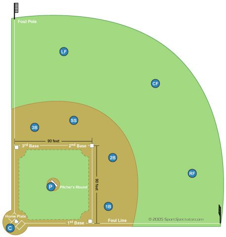 softball positions chart | studentlinc: Free Download: Little ...