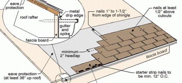 Installing Shingle Roofs Shingling Installing Shingles Drip Edge