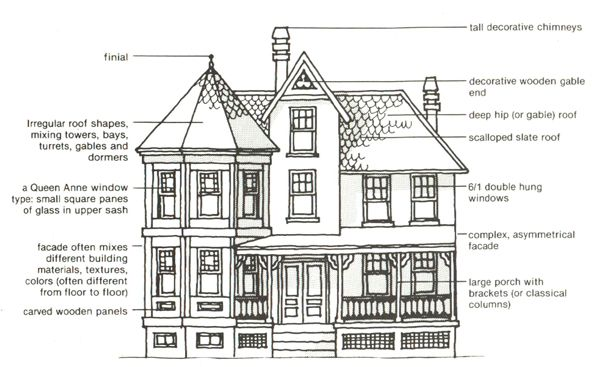 Architectural Styles Represented In Ledroit Park Queen Anne Free