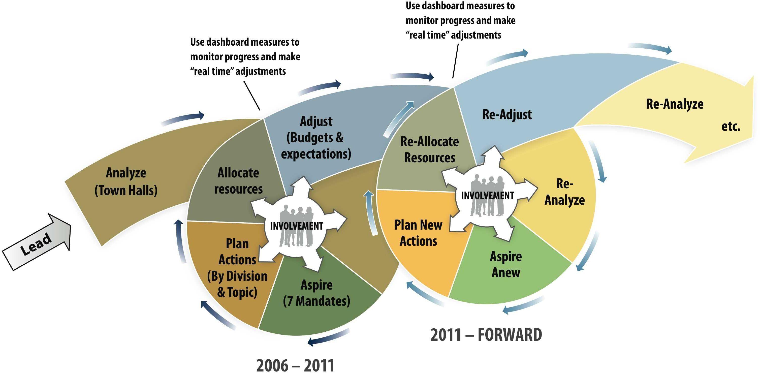 strategic planning process model Google Search
