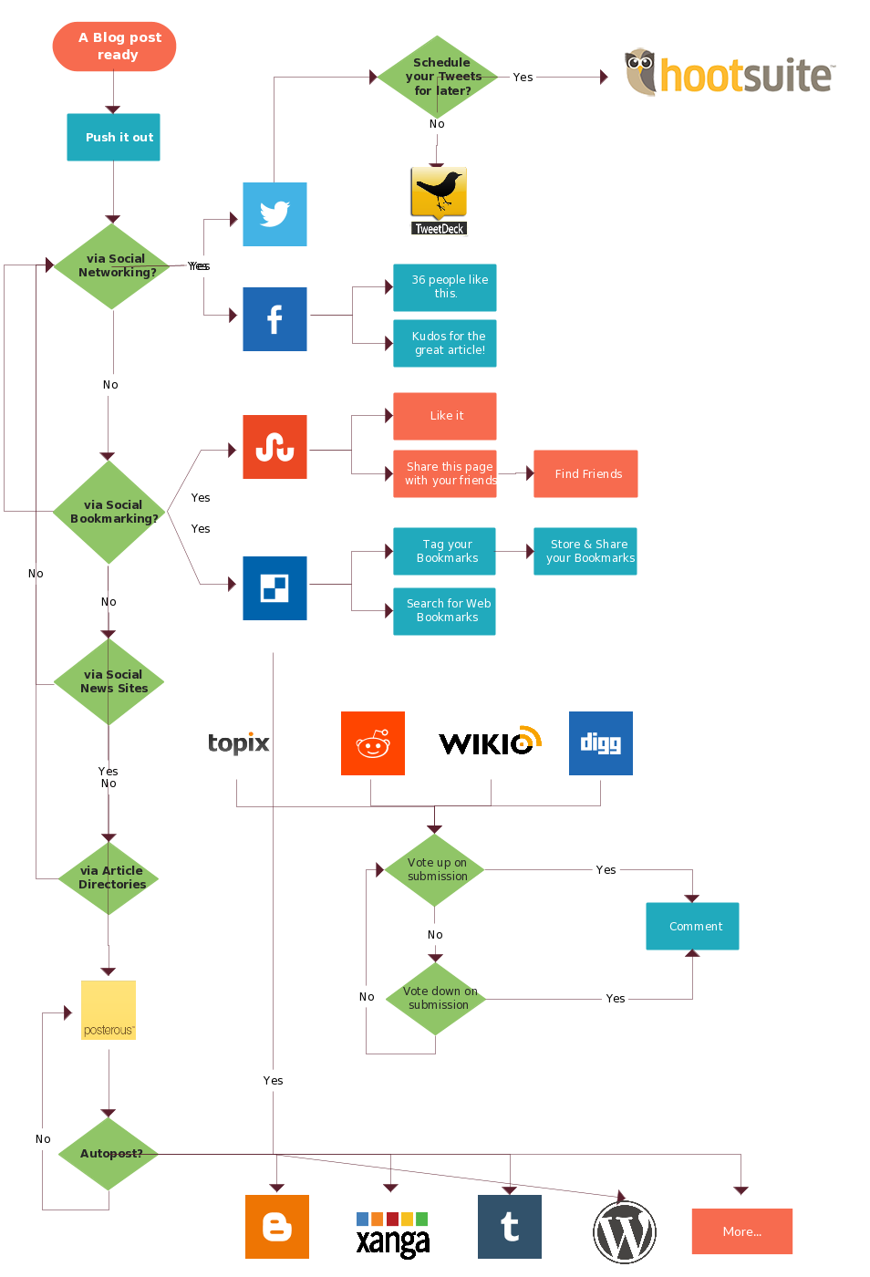 gcg1e07q1 954 1400 business logic marketing automation social marketing process [ 954 x 1400 Pixel ]
