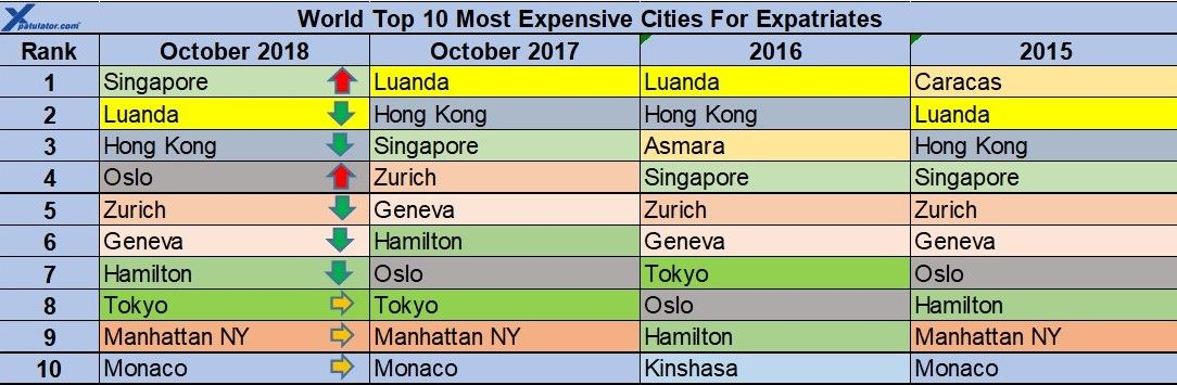 Singapore Is The Most Expensive City In The World For An Expatriate Professional Migrant To Live In As At October 2018 Follow Cost Of Living City World Cities