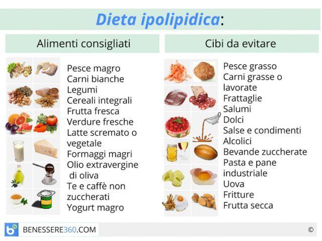 Popolare Dieta ipolipidica: cos'è? Fa dimagrire? Alimenti da evitare e cibi  FW08