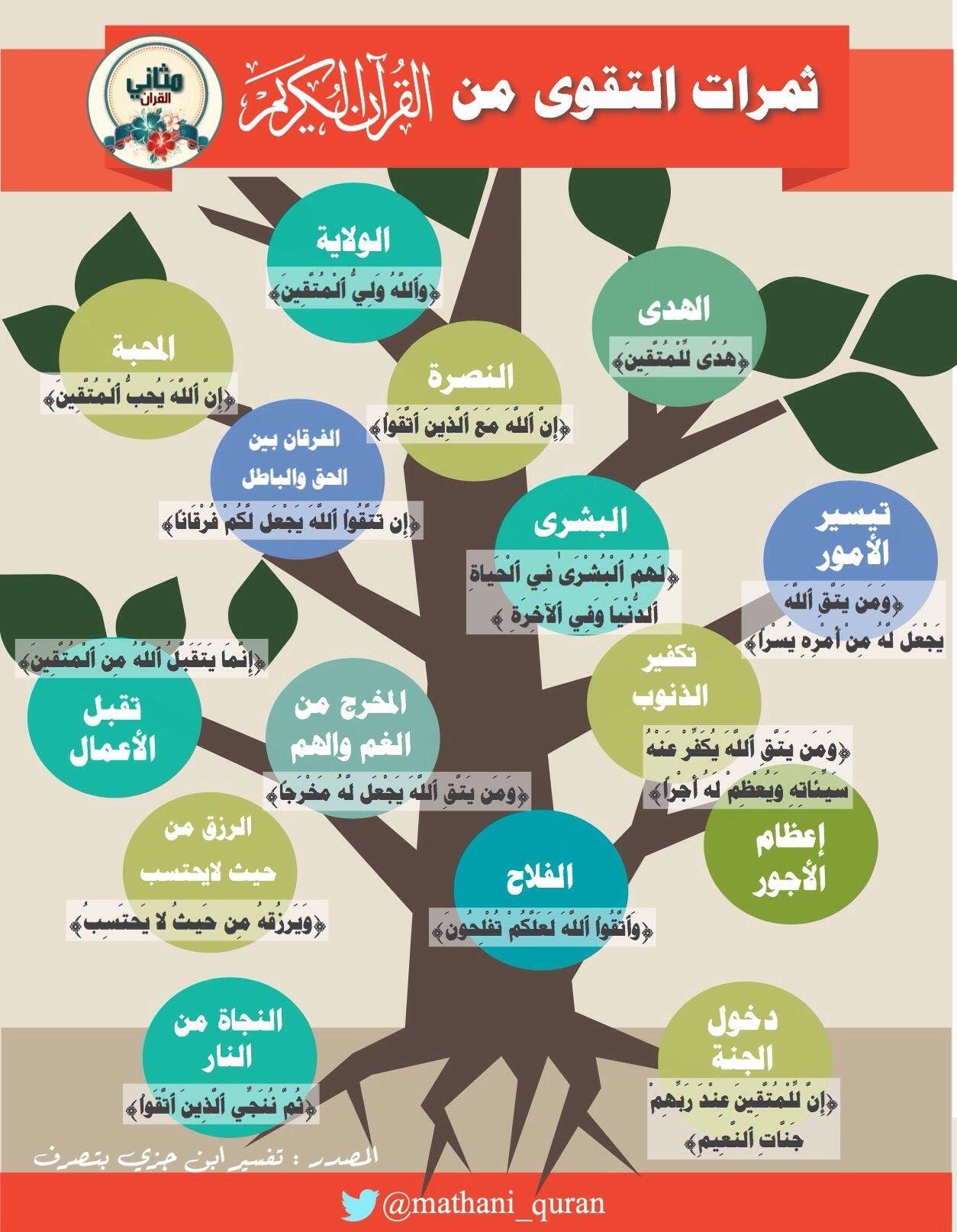 ثمرات التقوى في القرآن من تفسير ابن جزي Arabic Lessons Lesson Islam