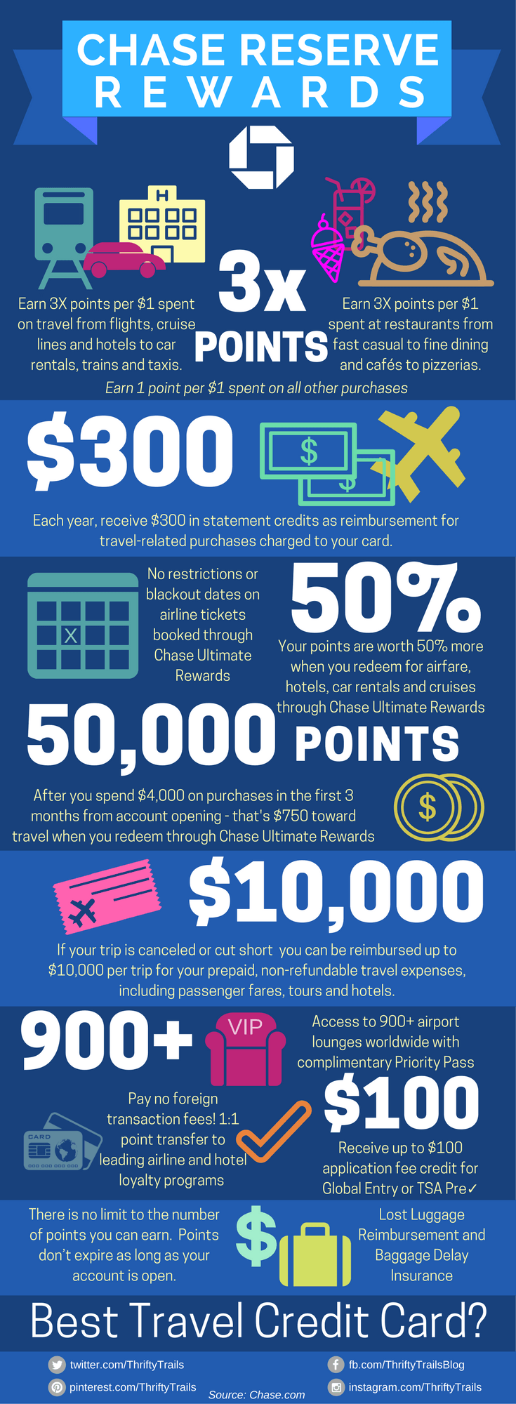12 Points Miles Ideas Best Travel Credit Cards Travel Credit Cards Travel Rewards