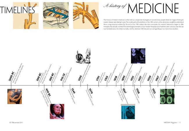 Pin by Michael Chinn on Data Visualization | Medicine, Data
